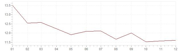 Gráfico - inflación de Italia en 1978 (IPC)