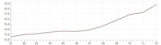 Grafico - inflazione Italia 1979 (CPI)