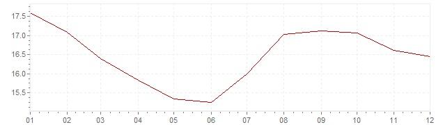 Grafiek - inflatie Italie 1982 (CPI)