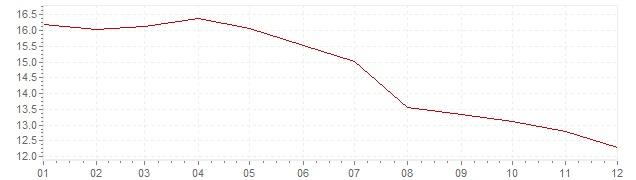 Gráfico - inflación de Italia en 1983 (IPC)