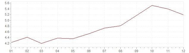 Gráfico – inflação na Itália em 1987 (IPC)