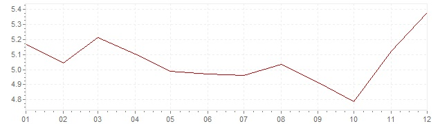 Gráfico – inflação na Itália em 1988 (IPC)