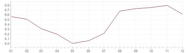 Grafiek - inflatie Italie 1990 (CPI)
