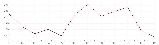 Grafiek - inflatie Italie 1993 (CPI)