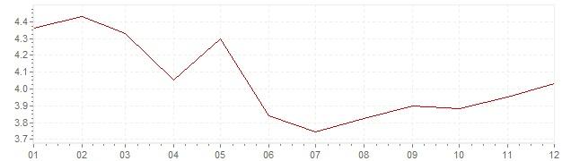 Grafiek - inflatie Italie 1994 (CPI)