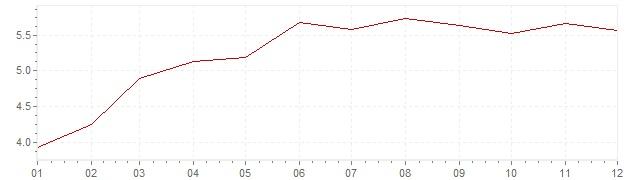 Grafiek - inflatie Italie 1995 (CPI)