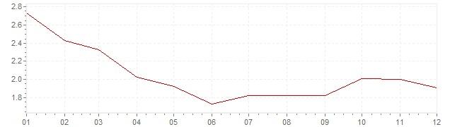 Gráfico - inflación de Italia en 1997 (IPC)