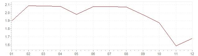 Grafico - inflazione Italia 1998 (CPI)