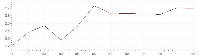 Gráfico - inflación de Italia en 2000 (IPC)