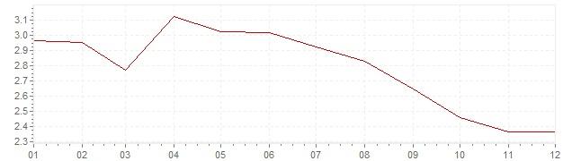 Grafiek - inflatie Italie 2001 (CPI)