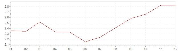 Gráfico - inflación de Italia en 2002 (IPC)