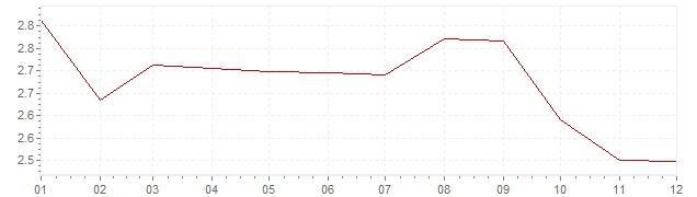 Grafiek - inflatie Italie 2003 (CPI)