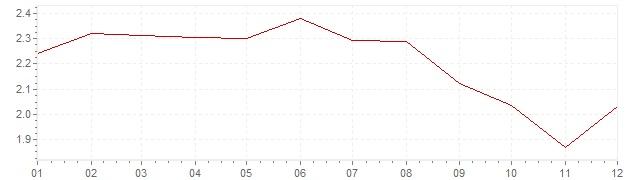 Gráfico – inflação na Itália em 2004 (IPC)