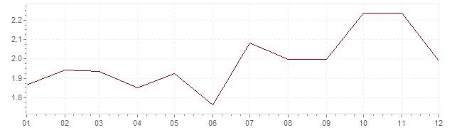 Gráfico - inflación de Italia en 2005 (IPC)
