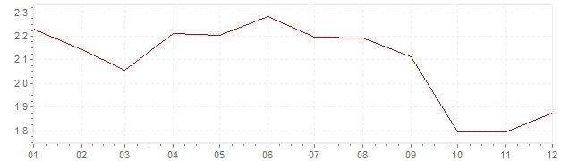 Gráfico – inflação na Itália em 2006 (IPC)