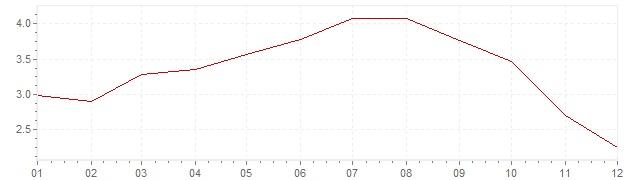 Gráfico – inflação na Itália em 2008 (IPC)