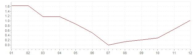 Gráfico - inflación de Italia en 2009 (IPC)