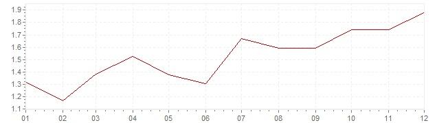Gráfico – inflação na Itália em 2010 (IPC)
