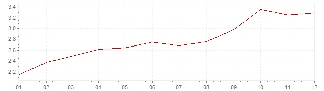 Grafico - inflazione Italia 2011 (CPI)