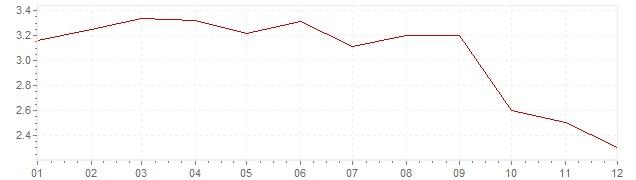 Gráfico – inflação na Itália em 2012 (IPC)