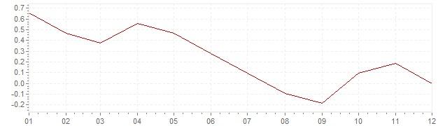 Gráfico – inflação na Itália em 2014 (IPC)