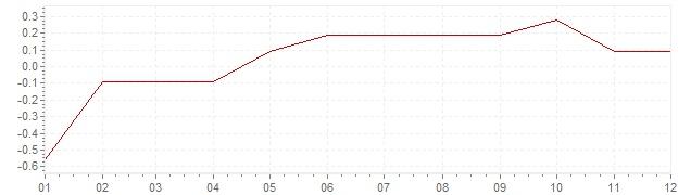 Gráfico - inflación de Italia en 2015 (IPC)