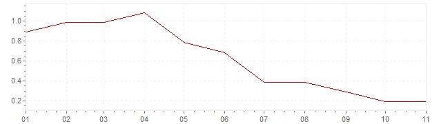 Gráfico - inflación de Italia en 2019 (IPC)