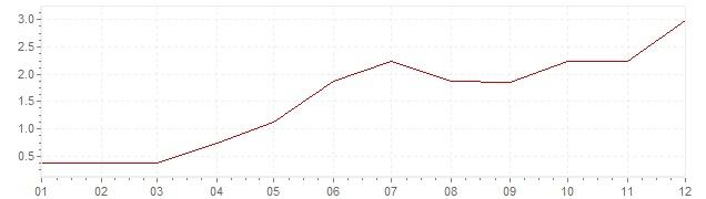 Grafico - inflazione Stati Uniti 1956 (CPI)