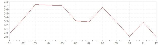 Gráfico - inflación de Estados Unidos en 1957 (IPC)