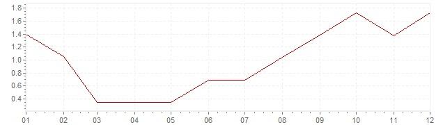 Grafico - inflazione Stati Uniti 1959 (CPI)