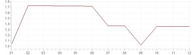 Grafico - inflazione Stati Uniti 1960 (CPI)