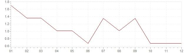 Grafico - inflazione Stati Uniti 1961 (CPI)