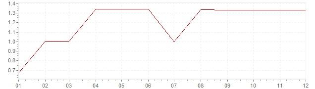 Grafico - inflazione Stati Uniti 1962 (CPI)