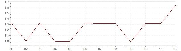 Gráfico - inflación de Estados Unidos en 1963 (IPC)