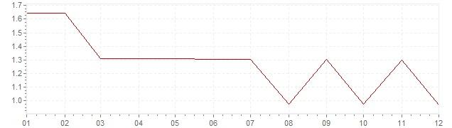 Grafico - inflazione Stati Uniti 1964 (CPI)