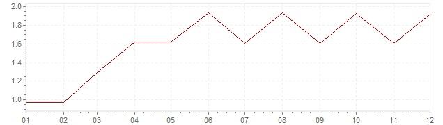 Grafico - inflazione Stati Uniti 1965 (CPI)