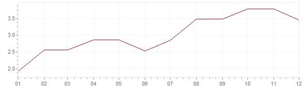 Gráfico - inflación de Estados Unidos en 1966 (IPC)