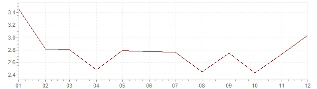 Gráfico - inflación de Estados Unidos en 1967 (IPC)