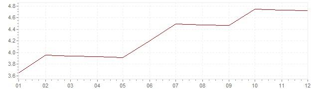 Grafico - inflazione Stati Uniti 1968 (CPI)