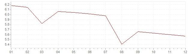 Grafico - inflazione Stati Uniti 1970 (CPI)