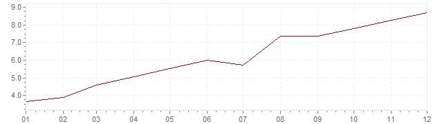 Grafico - inflazione Stati Uniti 1973 (CPI)