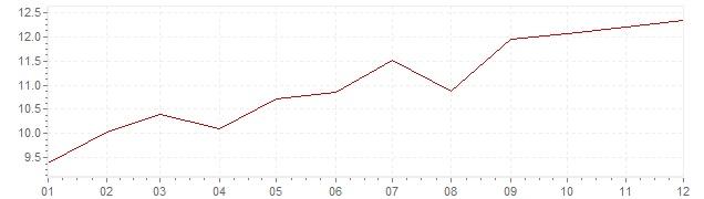 Graphik - Inflation Vereinigte Staaten 1974 (VPI)
