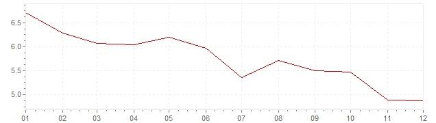 Grafico - inflazione Stati Uniti 1976 (CPI)