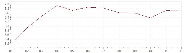 Grafico - inflazione Stati Uniti 1977 (CPI)