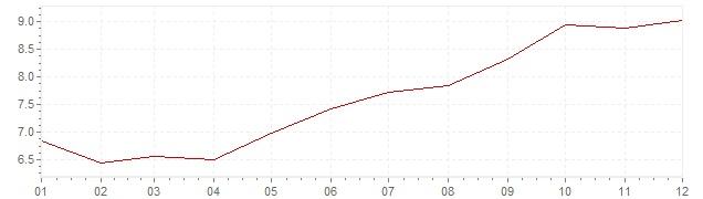 Gráfico - inflación de Estados Unidos en 1978 (IPC)