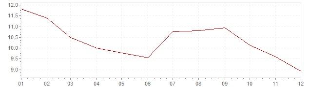 Grafico - inflazione Stati Uniti 1981 (CPI)