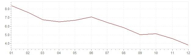 Grafico - inflazione Stati Uniti 1982 (CPI)