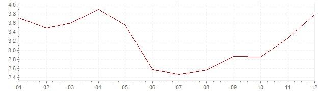 Gráfico - inflación de Estados Unidos en 1983 (IPC)