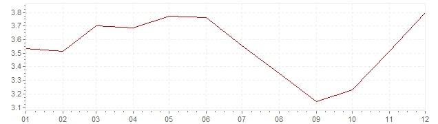 Gráfico - inflación de Estados Unidos en 1985 (IPC)