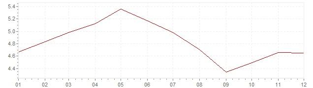Grafico - inflazione Stati Uniti 1989 (CPI)